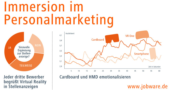 Immersion im Personalmarketing Jobware